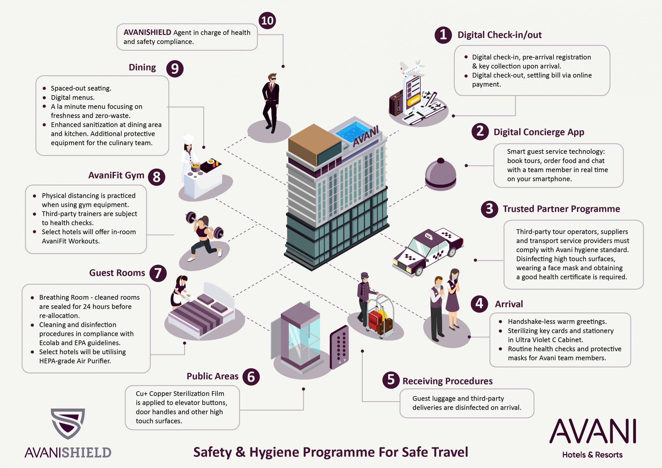 AvaniSHIELD Safety & Hygiene Programme for Safe Travel