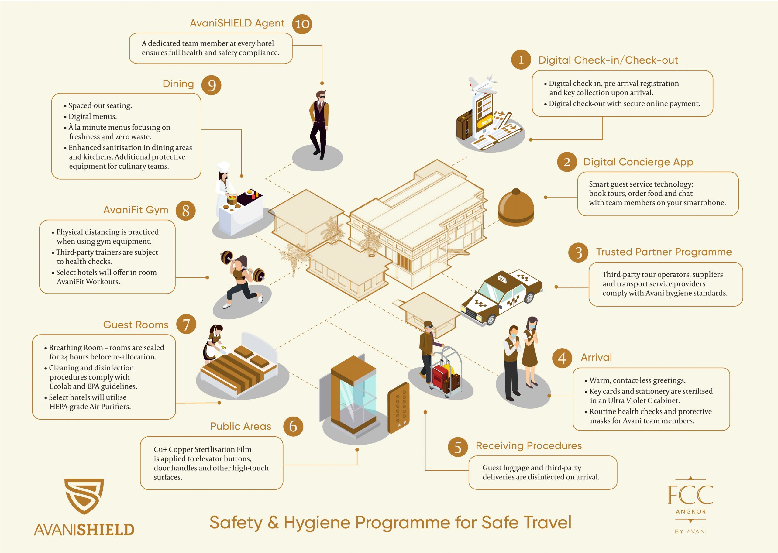 AvaniSHIELD Safety & Hygiene Programme for Safe Travel
